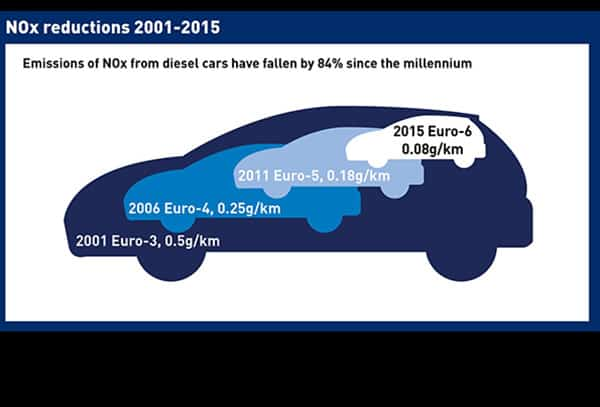 NOx emissions from different standards of diesel cars