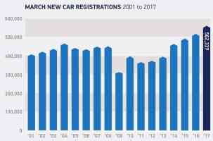 17 years car sales