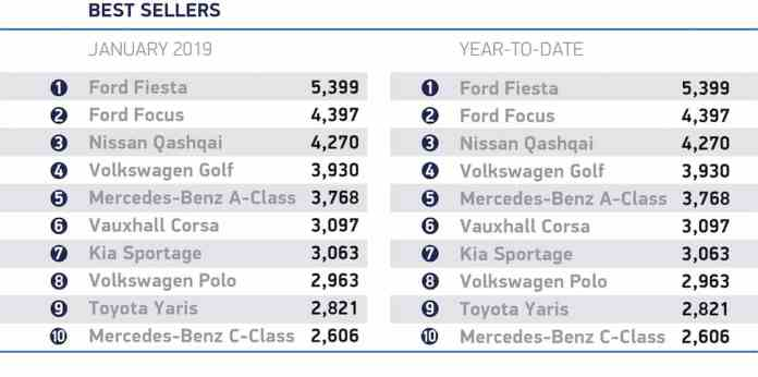 January 2019 best-selling new cars