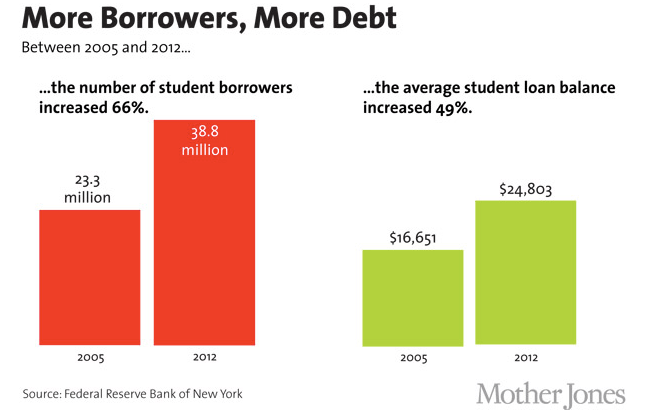 Increase in student loan debt