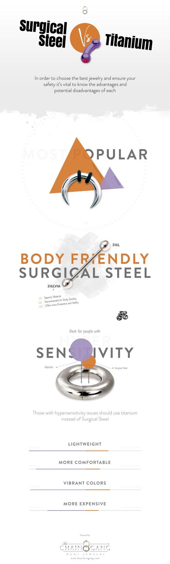 Surgical Steel vs Titanium - Infographic