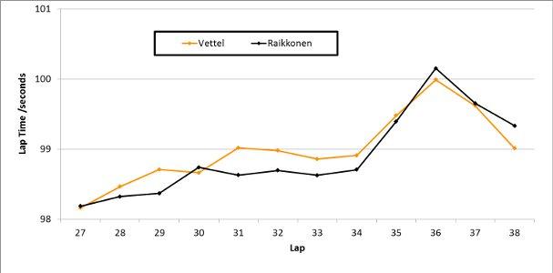 Vettel v Raikkonen: The Third Stint