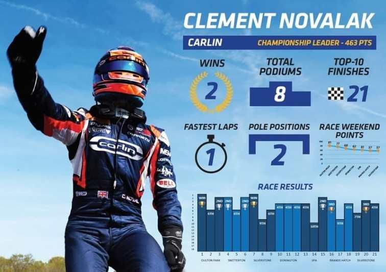 Clement Novalak championship stats