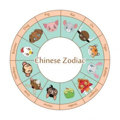 The Chinese Zodiac Explained Thechinesezodiac Org