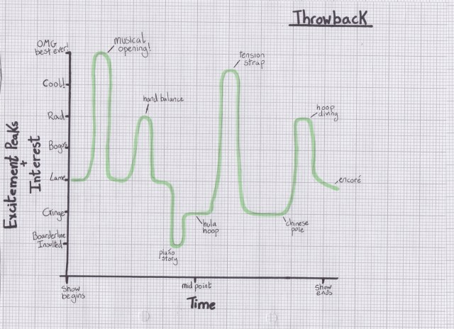 Throwback graph