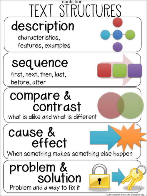 Help your students recognize nonfiction text structures with this free anchor chart