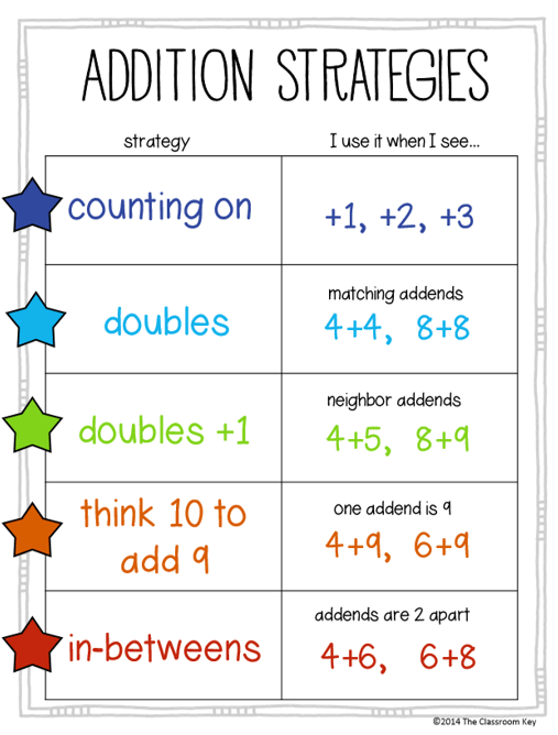 Choosing the Best Math Strategy - Teaching students how to use addition strategies is just the first step, they also need to know WHEN to use each strategy