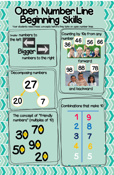 open number lines are a powerful strategy for building fluency with adding and subtracting 2-digit numbers, these are the prerequisite skills your students will need to make the most out of this strategy