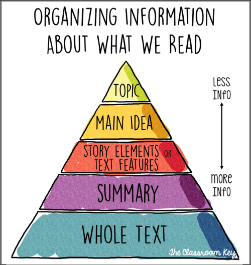 reading comprehension pyramid