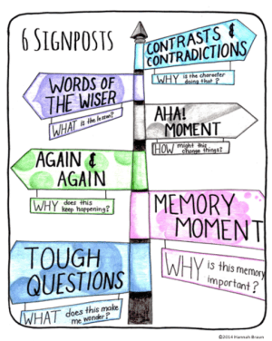 free reading comprehension chart featuring the 6 signposts, for use in elementary classrooms