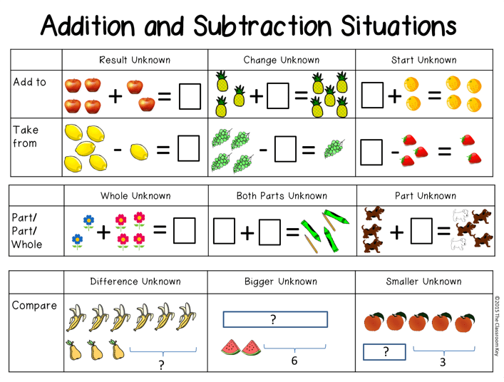 addition and subtraction situations anchor chart for teaching CGI math