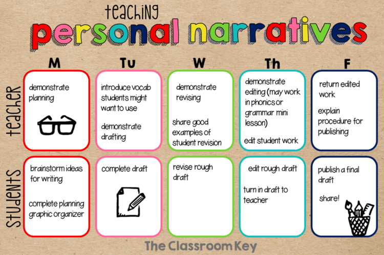 A schedule for teaching personal narrative writing, what the teacher does and what the students do