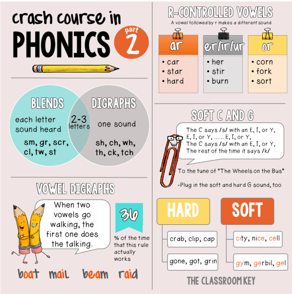Crash Course in Phonics, part 2, everything you wish you would have learned about teaching phonics when you were in college