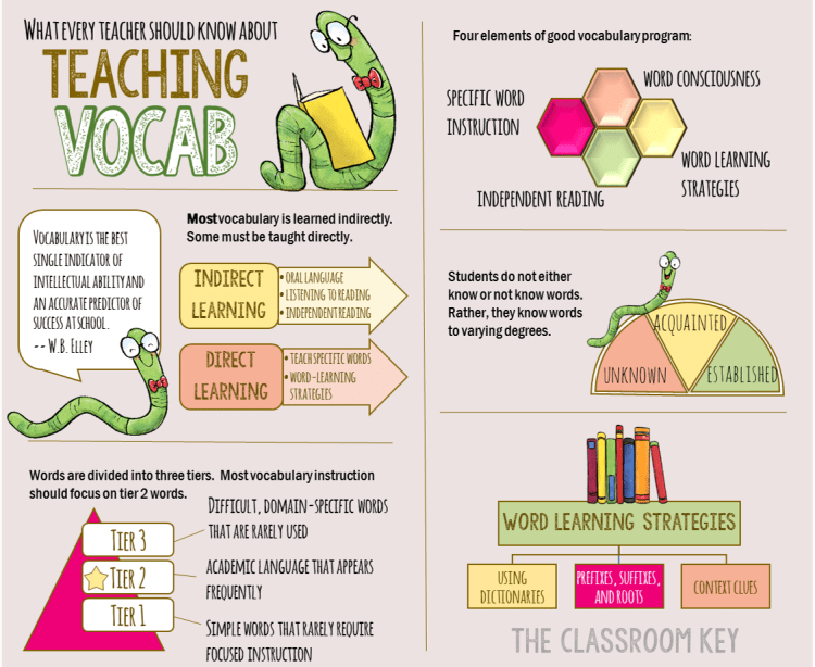 What Every Teacher Should Know About Teaching Vocabulary