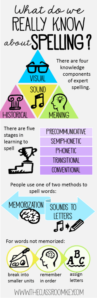 Spelling infographic