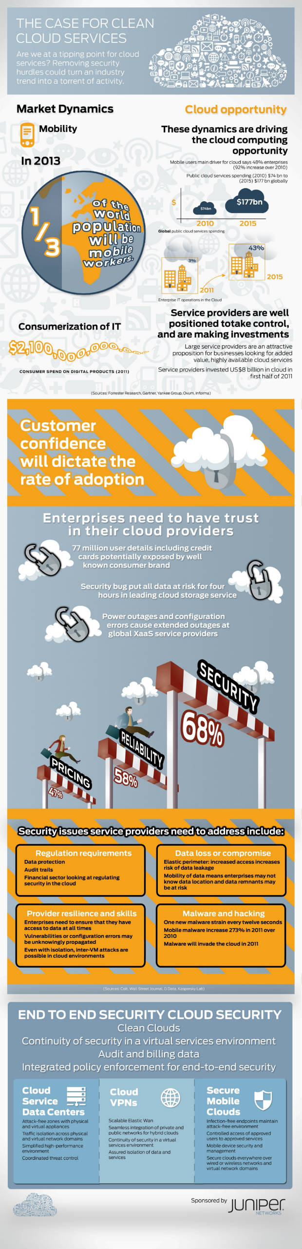 cloud services infographic