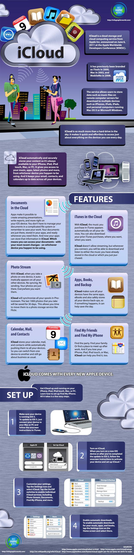 apple icloud infographic