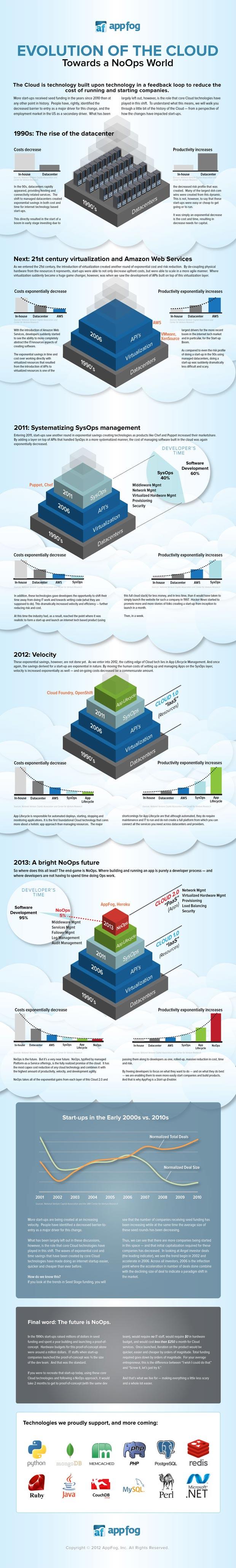 cloud evolution noops