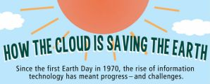 earth day cloud infographic