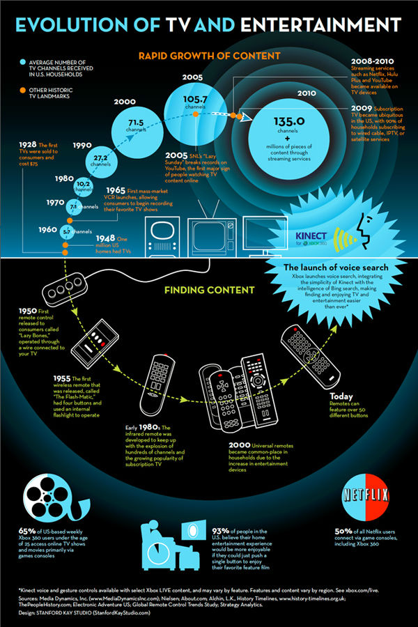 cloud tv infographic