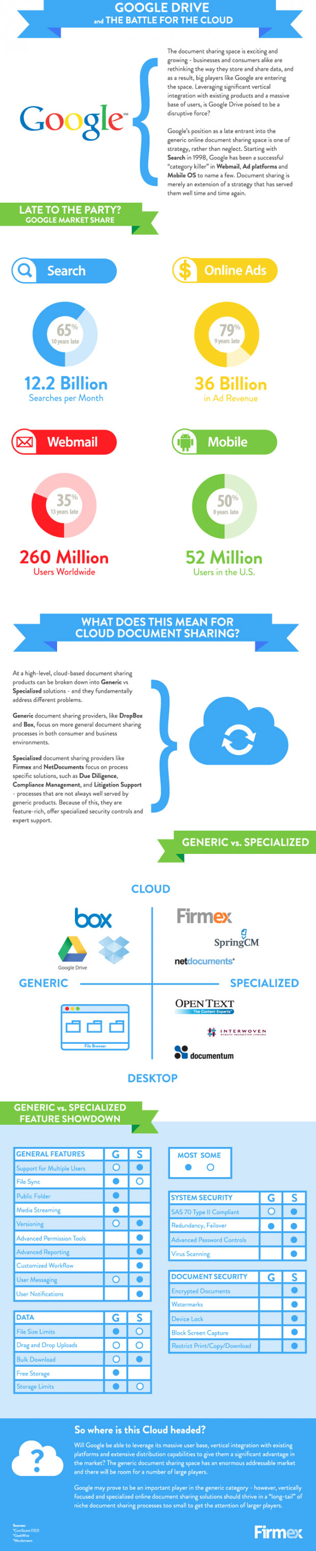 google drive cloud computing infographic
