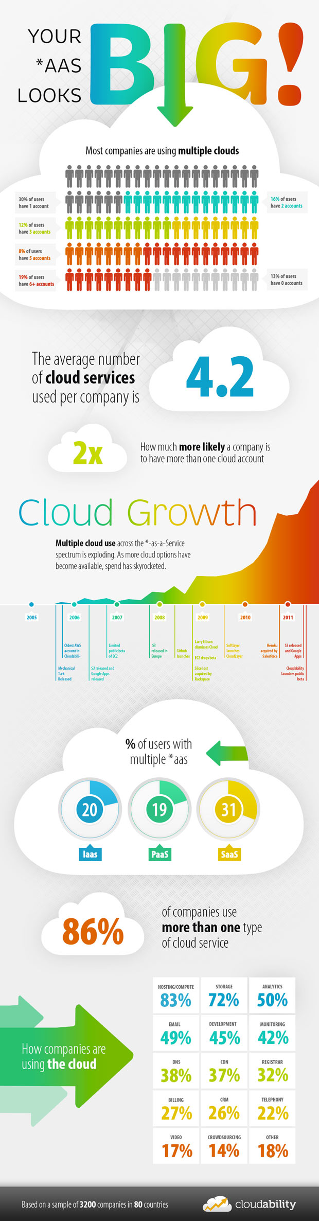xaas trends infographic