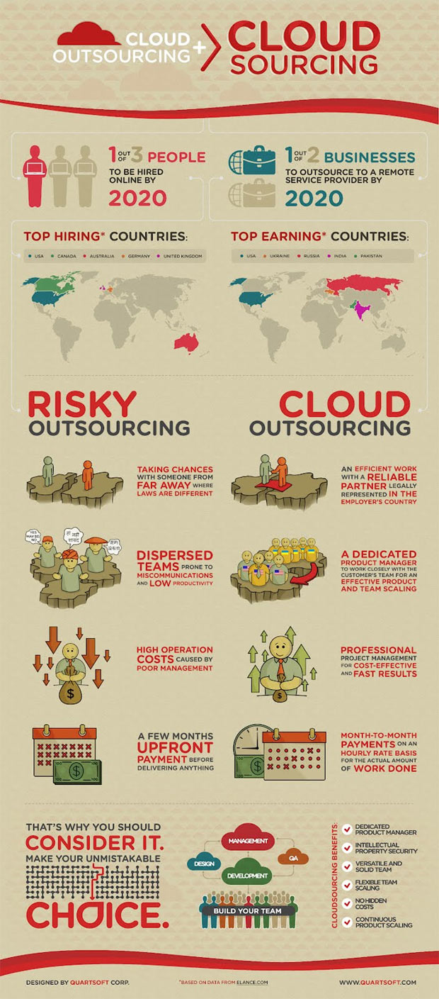 cloudsourcing