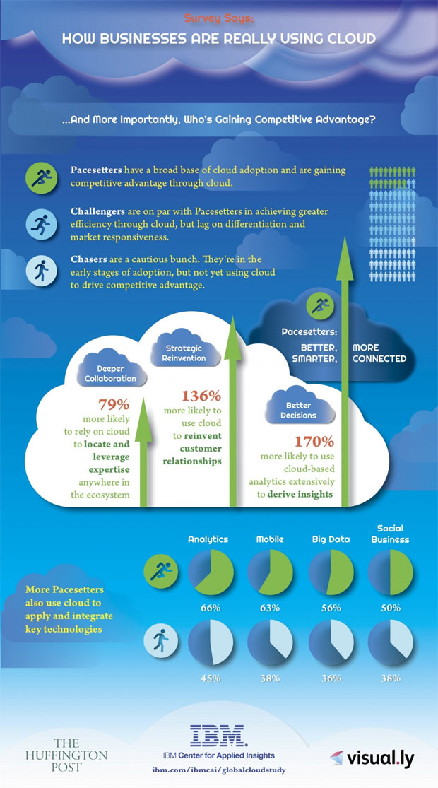 business-using-cloud-infographic