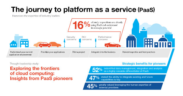 Journey to PaaS - infographic by IBM