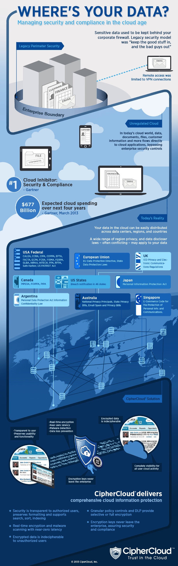 Where is your data? - infographic by CipherCloud