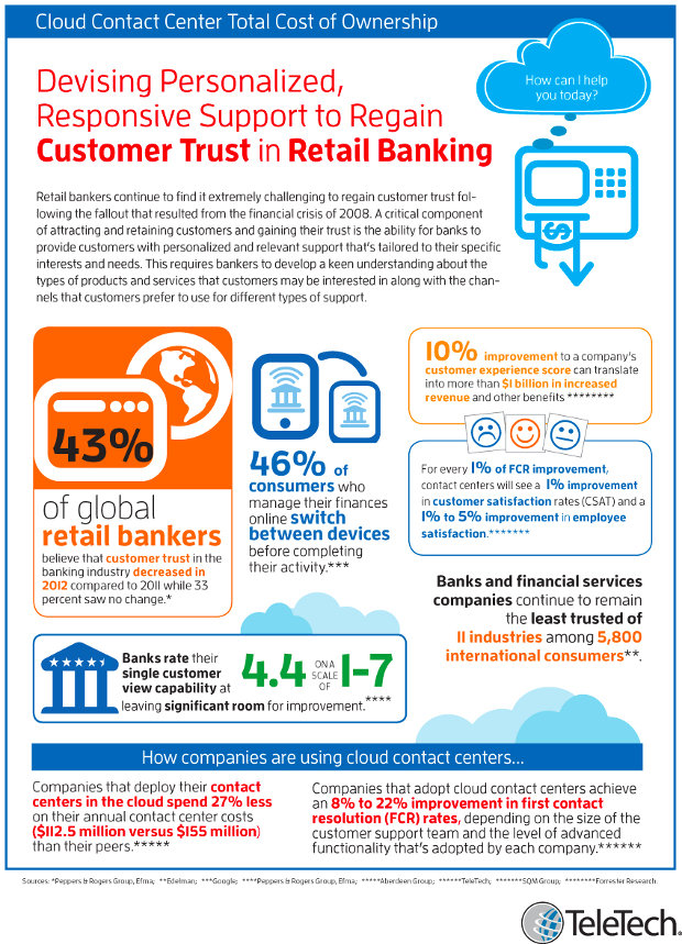 Cloud contact center for retail banking - infographic by TeleTech