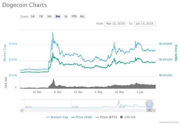 Dogecoin Market Value / What Is Virtual Money : Dogecoin ...
