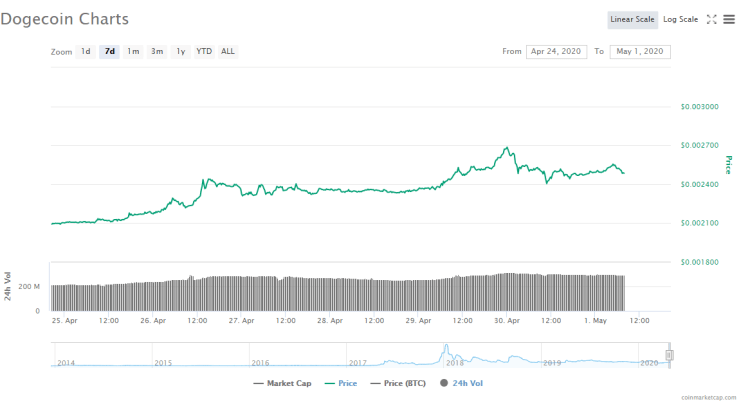 Dogecoin (DOGE) Price Analysis: Dogecoin Price Faces Heavy ...