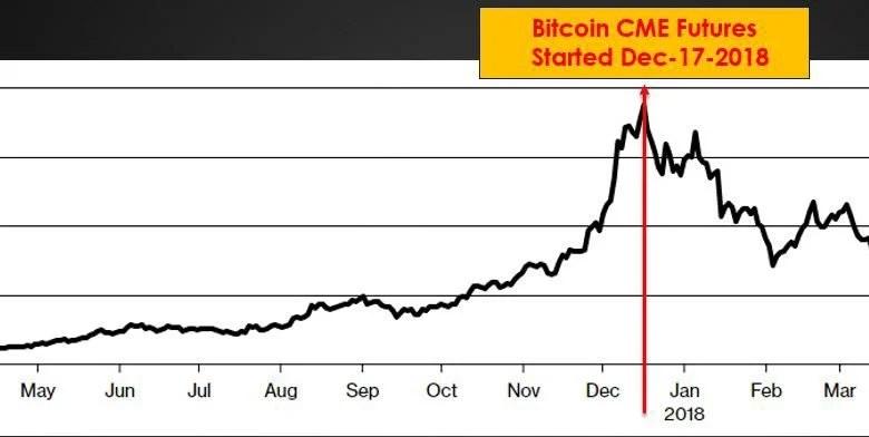 Bitcoin Futures manipulation