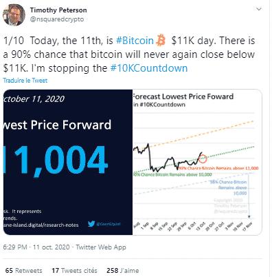 Timothy Peterson Bitcoin BTC above $ 11,000