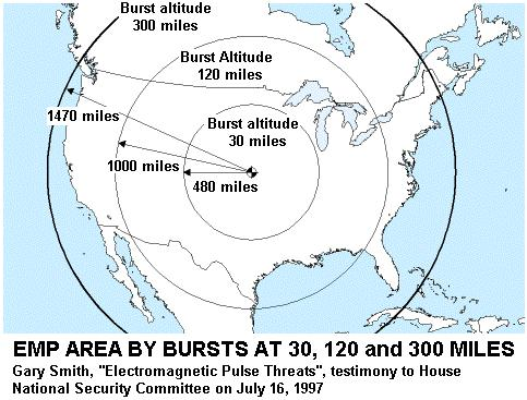 Mid air burst of two nuclear missiles near the middle of the country would destroy all infrastructure that was not protected.