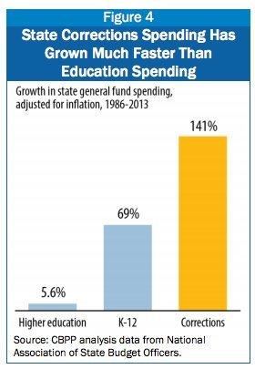 prison vs education spending