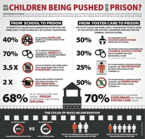 school to prison to pipeline stats
