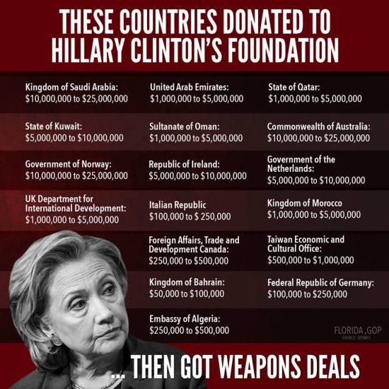 Clinton Foundation Contributers - Image Copyright TheCommonSenseShow.Com - FloridaGOP.Com