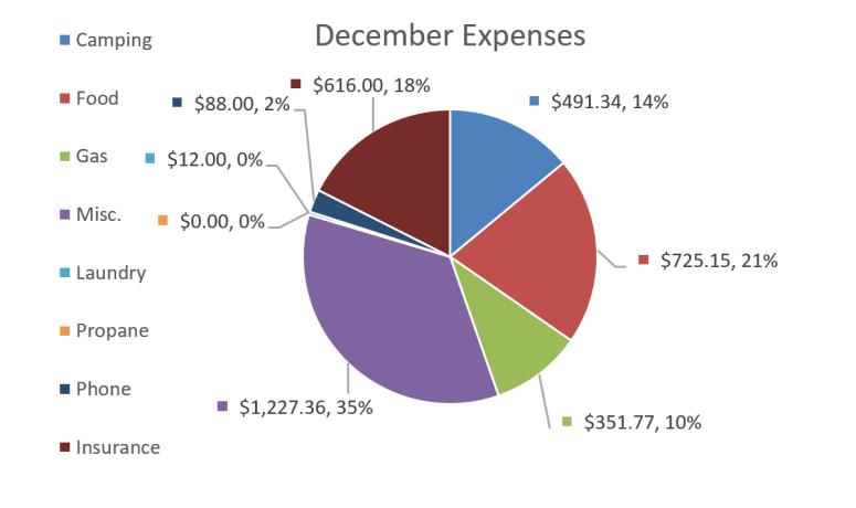 Full Time Travel December Budget Report Howd We Do