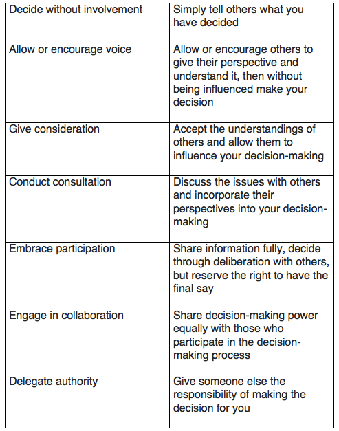 A list of possible approaches on a continuum towards greater inclusion of input on decision-making.