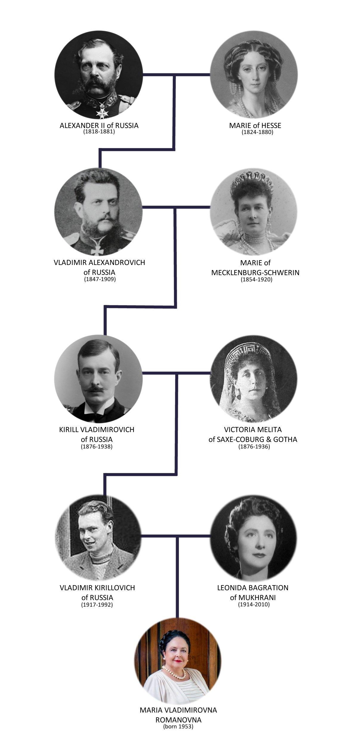 Maria Vladimirovna's Family Tree