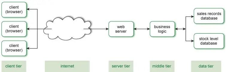 N-Tier or Multi Tier Architecture