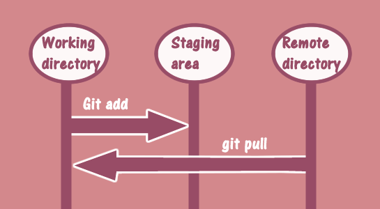 Solution: Git Pull is not possible because you have unmerged files