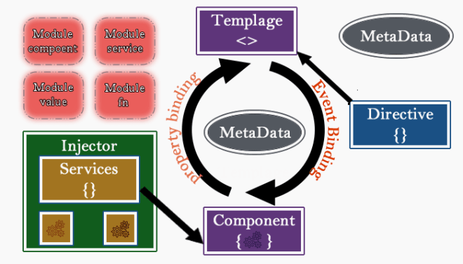 architecture-of-angular-js-2-0