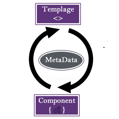 Data Binding between Component - Template