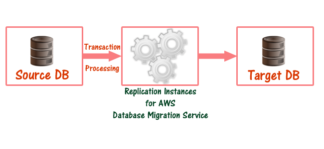AWS-Database-Migration-replication-instance