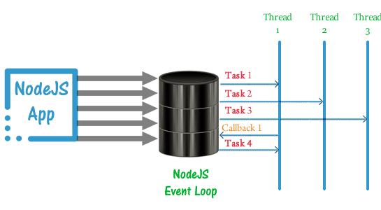 nodejs Event Loop and Thread