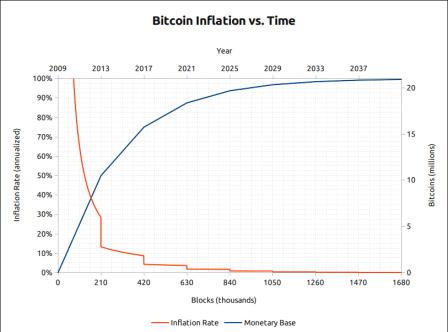 Bitcoin, Cryptocurrencies, Ethereum, Litecoin, Bitcoin, Bitcoin, Bitcoin, Bitcoin inflation vs Time,