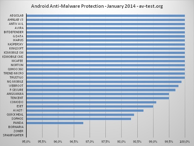 protection2014-01androidavtestinterval95-100-620x468